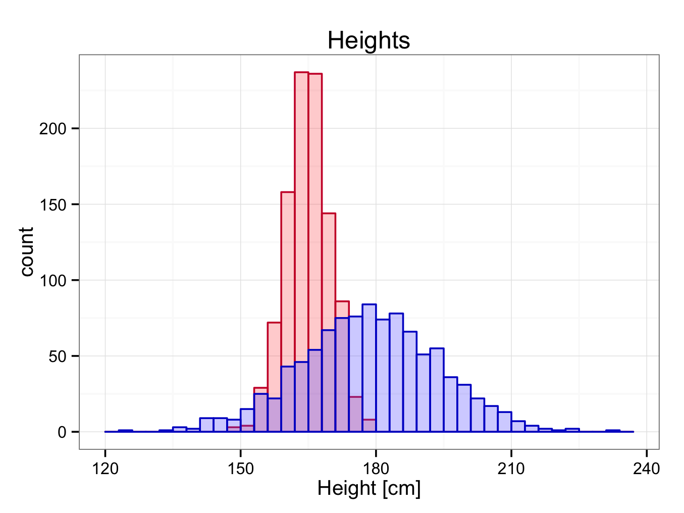 heightsbothgroups