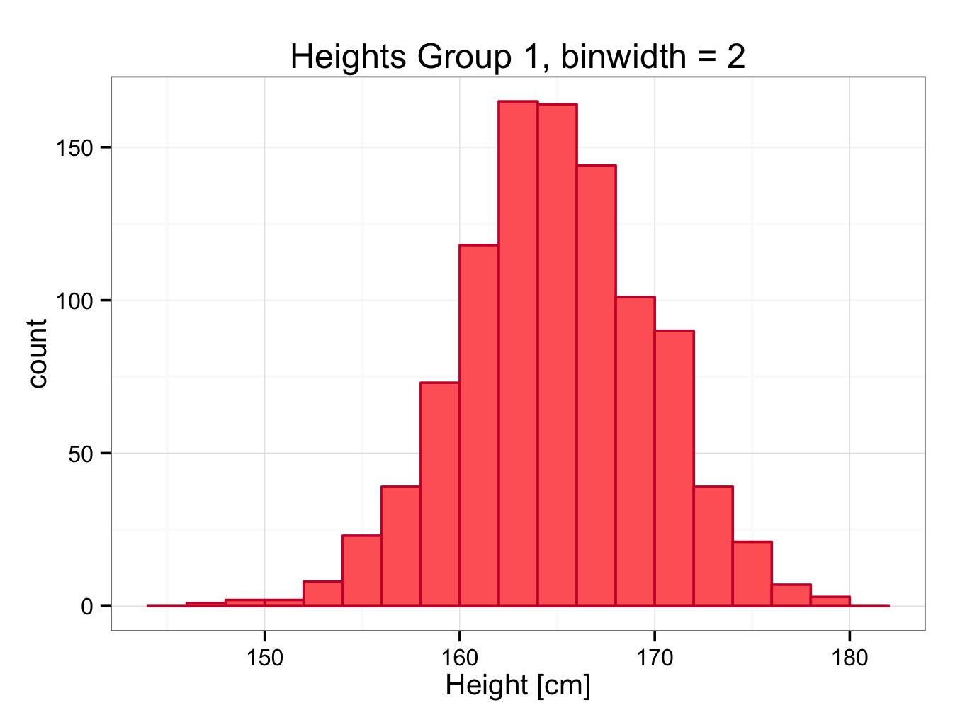 heightsgroup1bin2