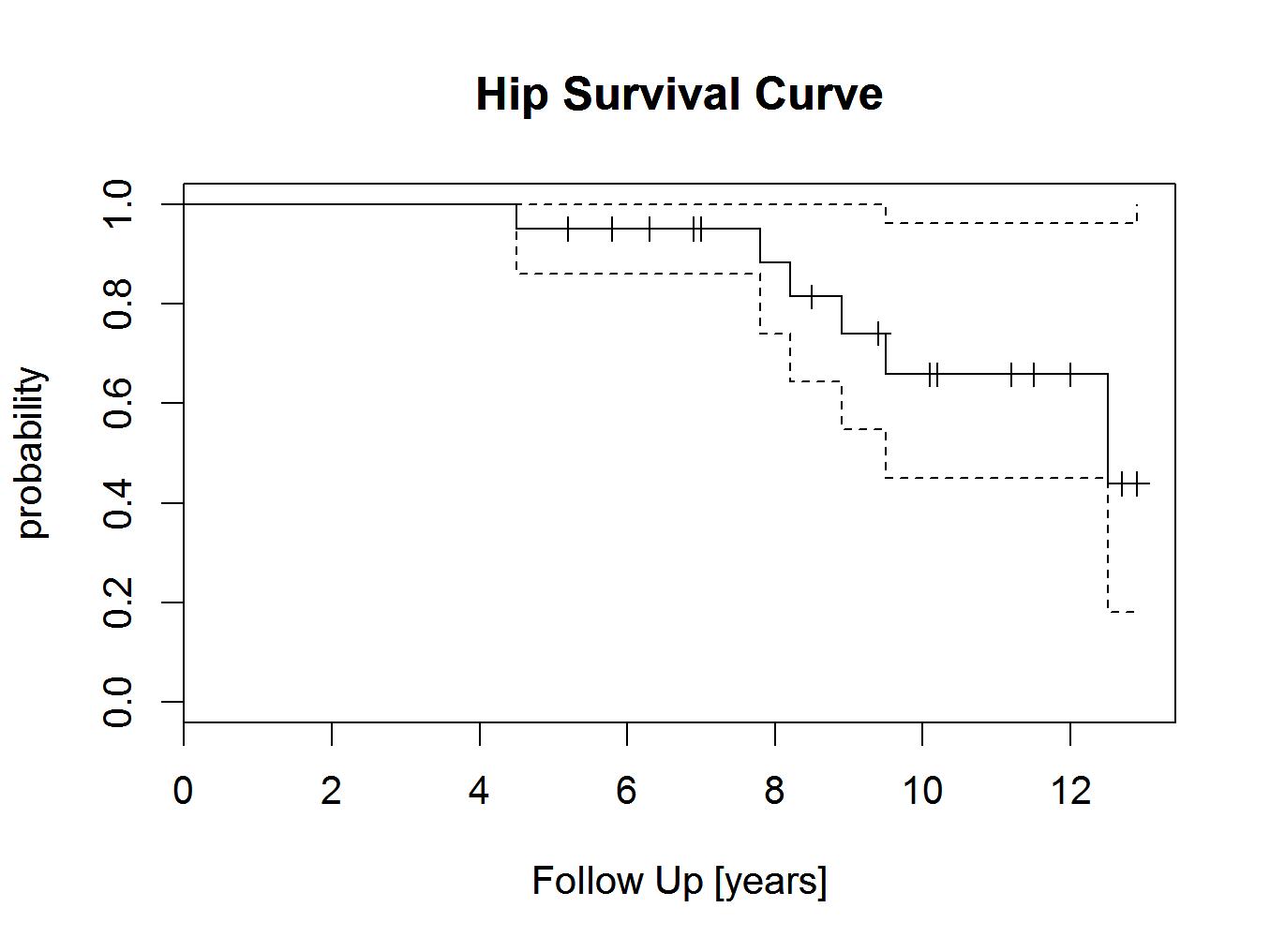 survivalplot3