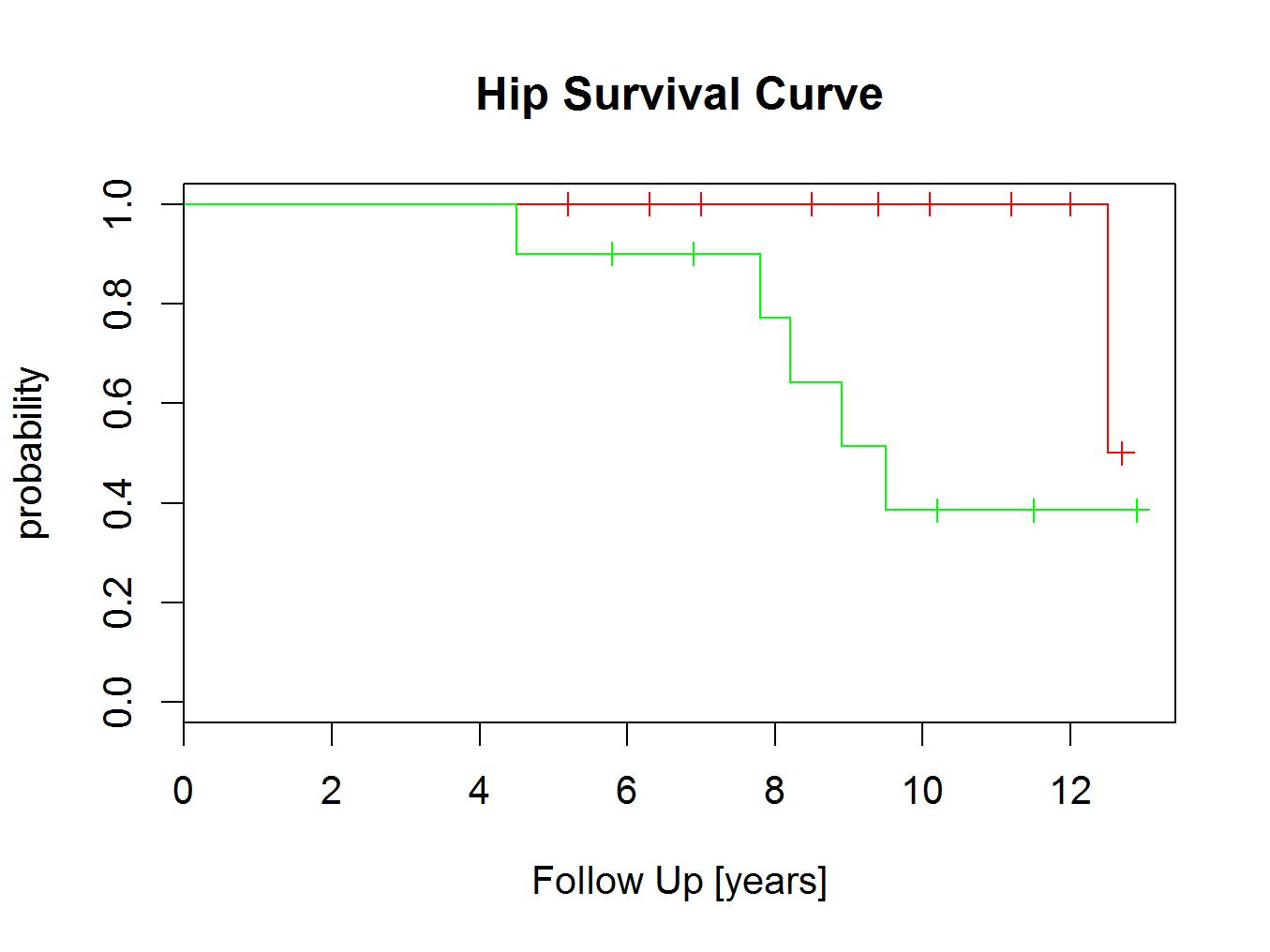 survivalplot4
