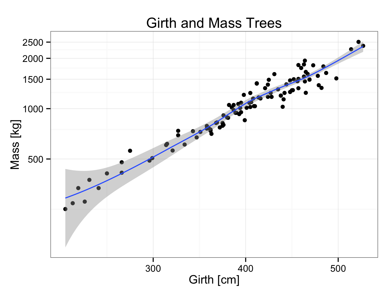 treeregressionlogscale