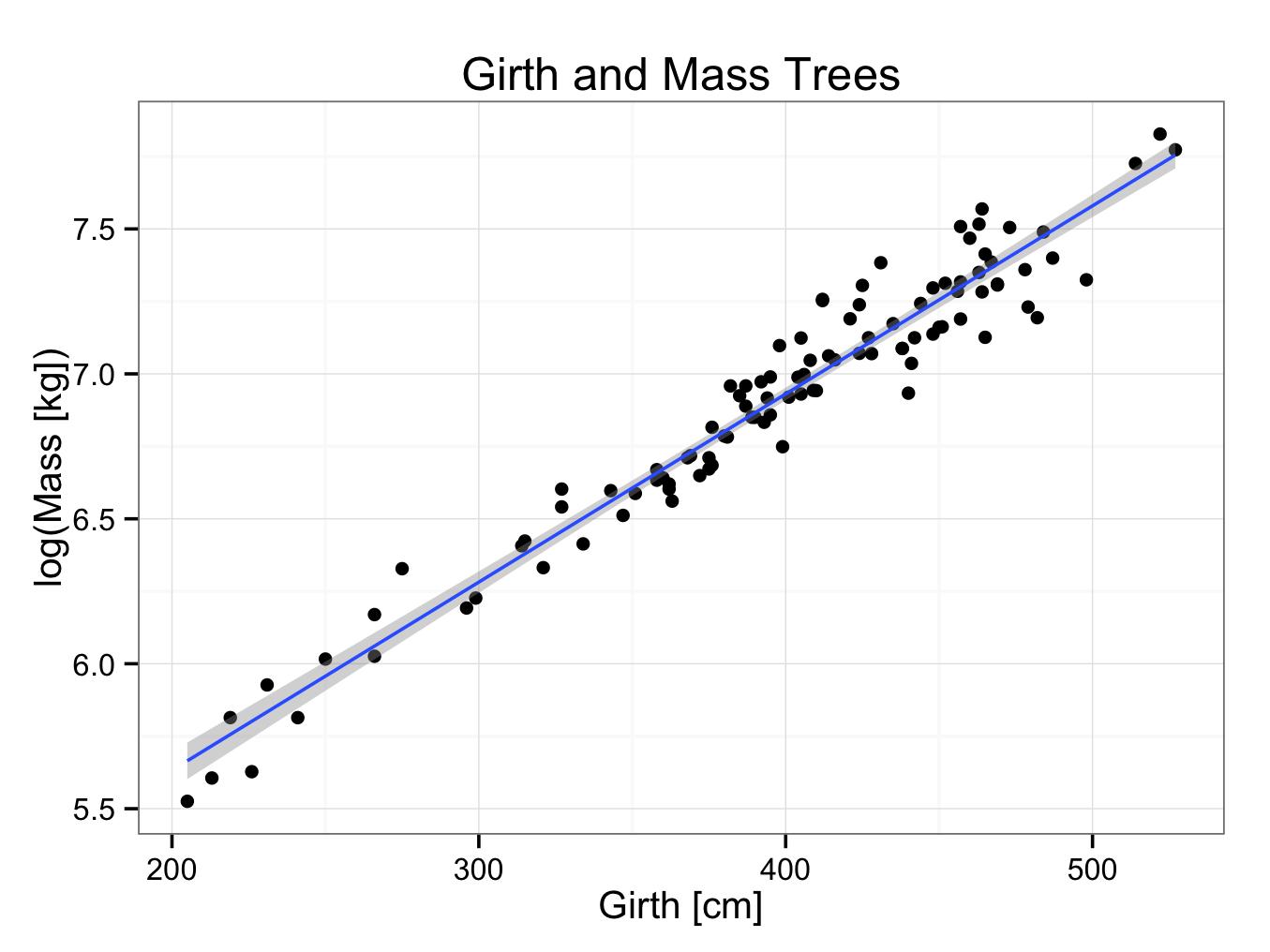 treeregressionlogtransform