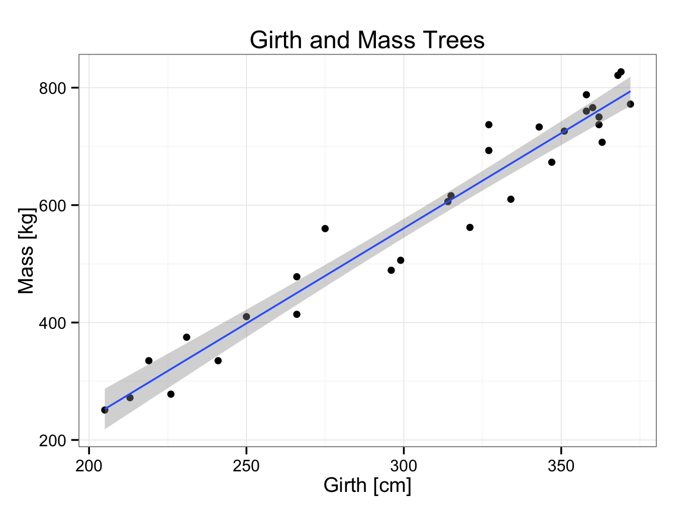 trees30regression