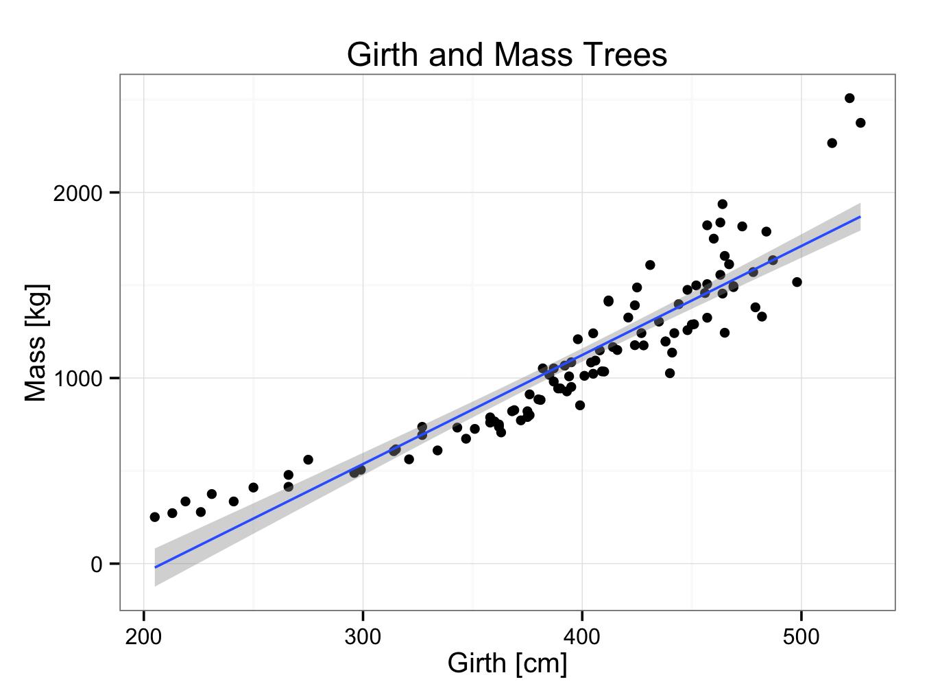 treesregression